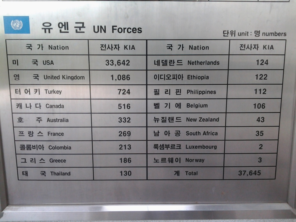 112 Filipino soldiers died during the Korean War