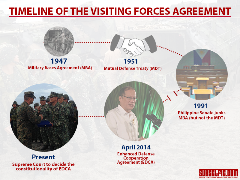 Timeline of the Visiting Forces Agreement before and after its ratification in 1999. Graphic art by Justin Joyas