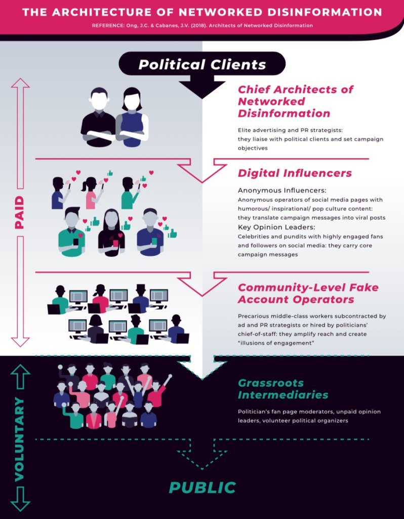 The Architecture of Networked Disinformation (Courtesy Jonathan Corpus Ong)