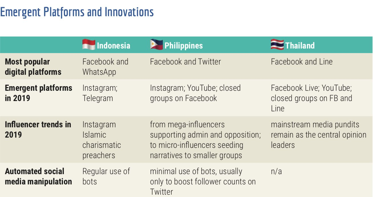 Emergent Platforms and Innovations (Courtesy Jonathan Corpus Ong)